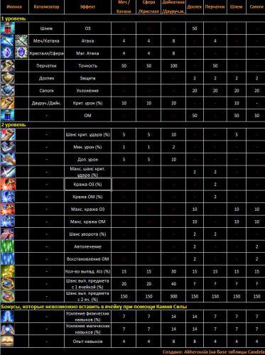 Таблица катализаторов кабал онлайн