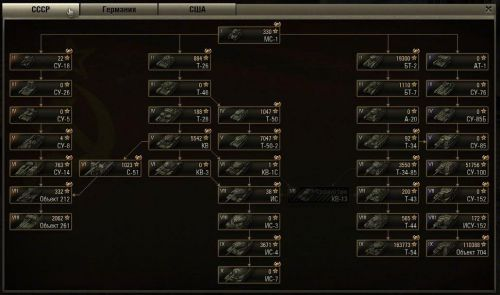 Ветка развития world of tanks