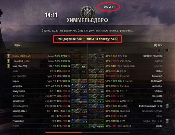 Как сделать шансы на победу в wot