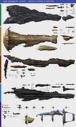 Таблица размеров кораблей во вселенной Eve Online