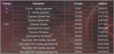 количество славы для пвп оружия в ла2