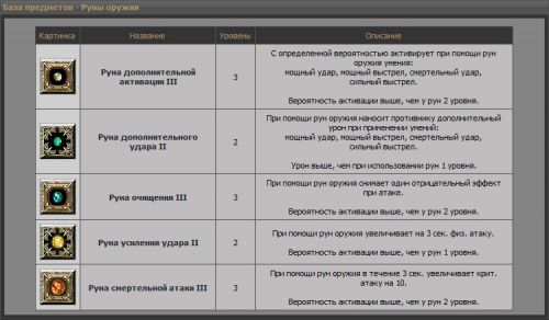 База предметов руны r2 online