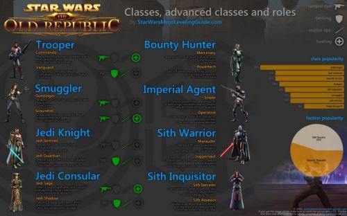 SWTOR классы