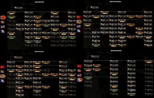 world of tanks ветки танков