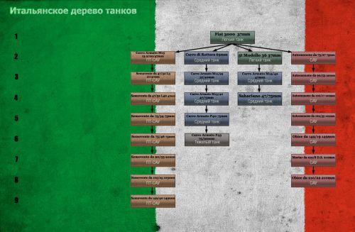 Придуманное игроками дерево итальянских танков мир танков