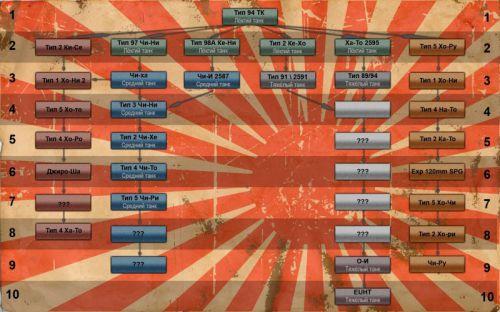 Предположительное дерево развития японских танков wot