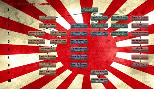 Второй вариант придуманного игроками дерева танков Японии world of tanks